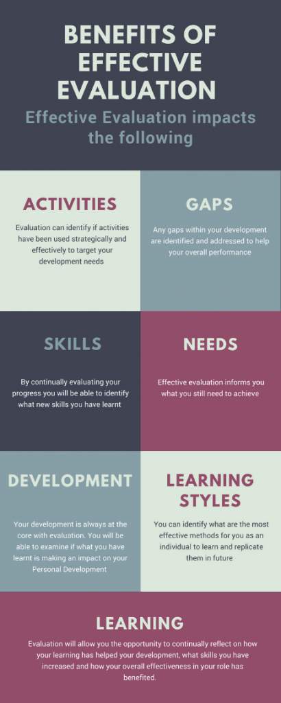 Evaluation Infographic